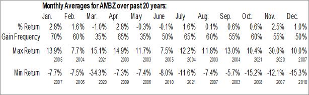 Monthly Seasonal American Business Bank (OTCMKT:AMBZ)