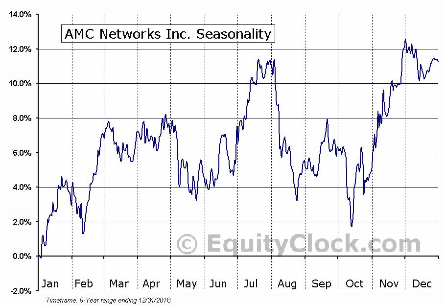 AMC Networks Inc. (NASD:AMCX) Seasonal Chart