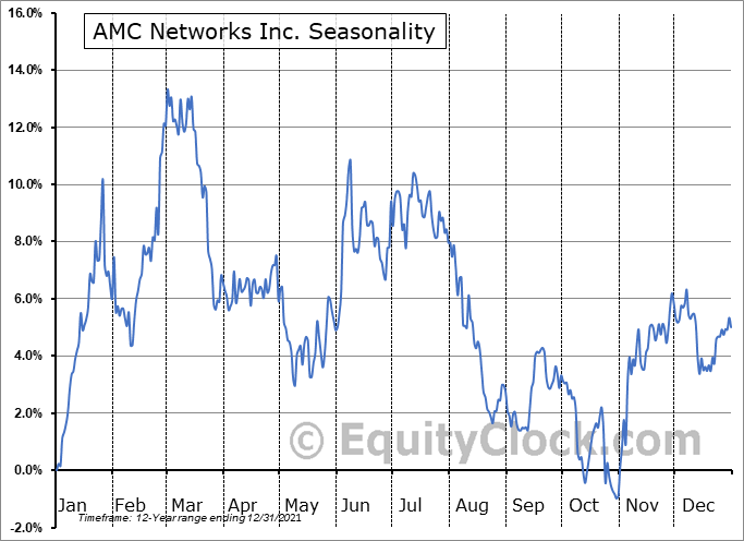 AMC Networks Inc. Seasonal Chart