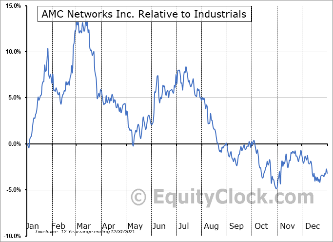 AMCX Relative to the Sector