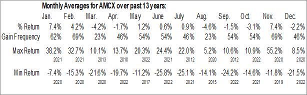Monthly Seasonal AMC Networks Inc. (NASD:AMCX)
