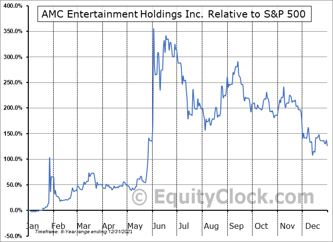 AMC Relative to the S&P 500