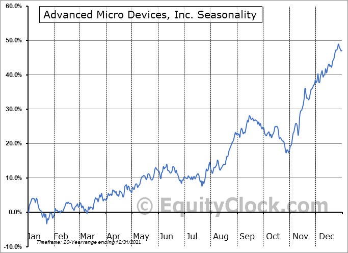 Advanced Micro Devices, Inc. (NASD:AMD) Seasonal Chart