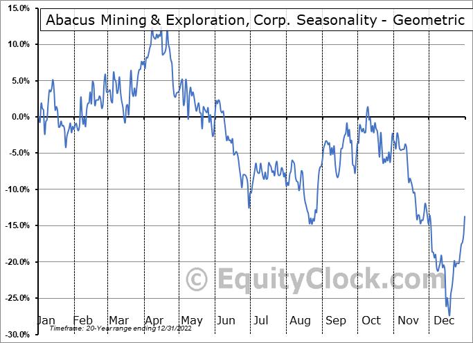 Abacus Mining & Exploration, Corp. (TSXV:AME.V) Seasonality