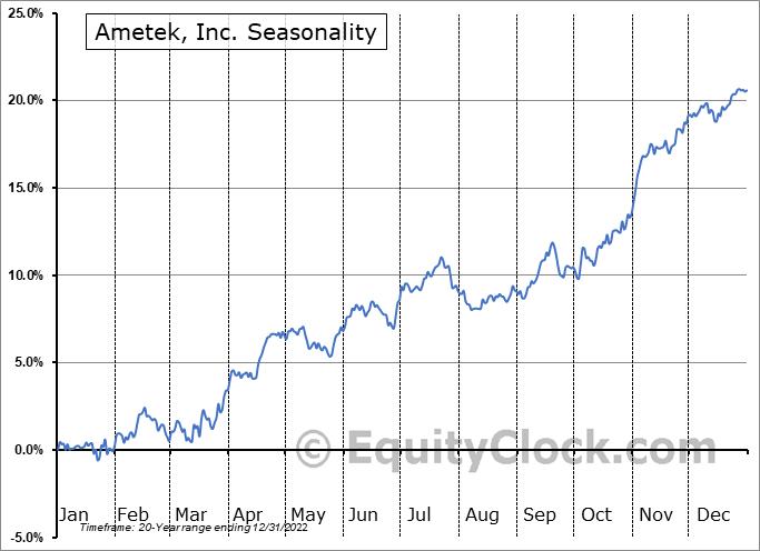 AMTEK, Inc. Seasonal Chart