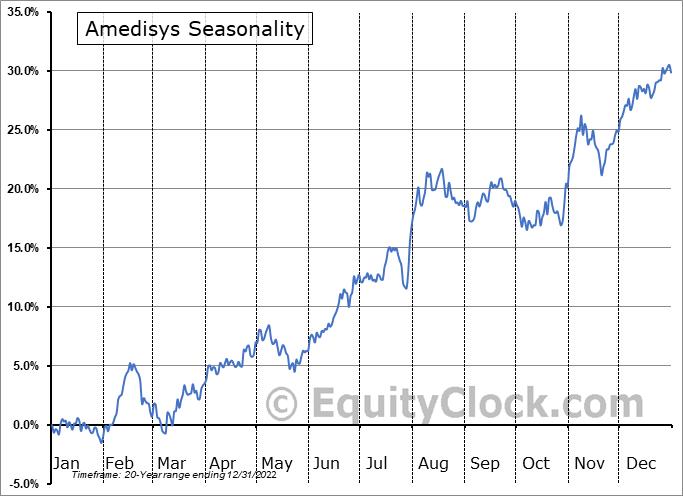 Amedisys Inc Seasonal Chart