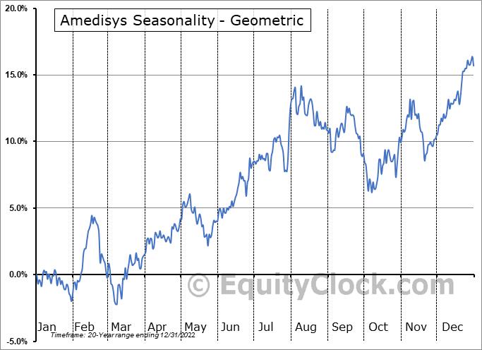Amedisys (NASD:AMED) Seasonality