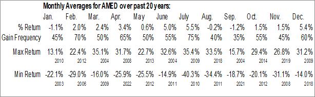 Monthly Seasonal Amedisys (NASD:AMED)