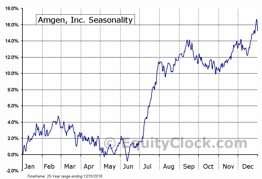 Amgen, Inc. (NASD:AMGN) Seasonal Chart