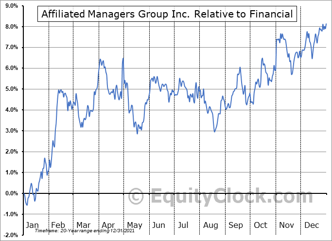 AMG Relative to the Sector