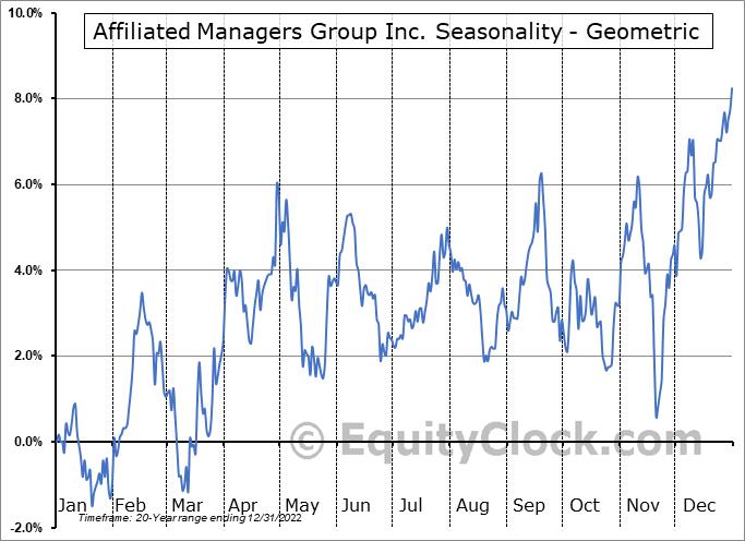 Affiliated Managers Group Inc. (NYSE:AMG) Seasonality