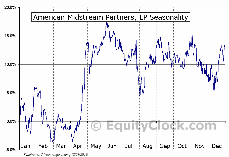 American Midstream Partners, LP (NYSE:AMID) Seasonal Chart