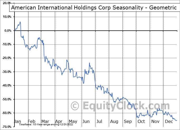 American International Holdings Corp (OTCMKT:AMIH) Seasonality