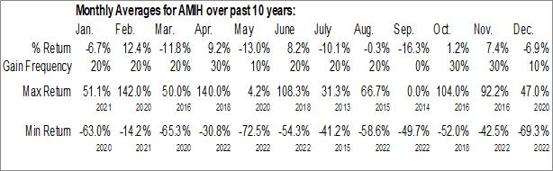 Monthly Seasonal American International Holdings Corp (OTCMKT:AMIH)