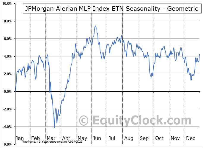 JPMorgan Alerian MLP Index ETN (NYSE:AMJ) Seasonality