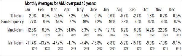 Monthly Seasonal JPMorgan Alerian MLP Index ETN (NYSE:AMJ)