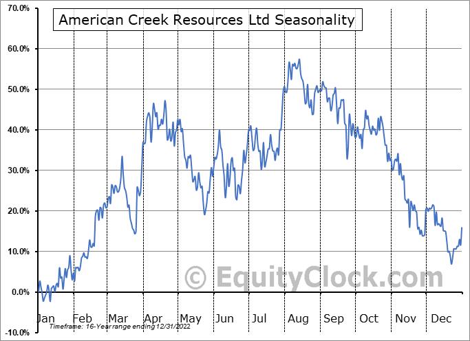 American Creek Resources Ltd (TSXV:AMK.V) Seasonality