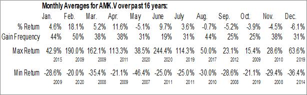Monthly Seasonal American Creek Resources Ltd (TSXV:AMK.V)