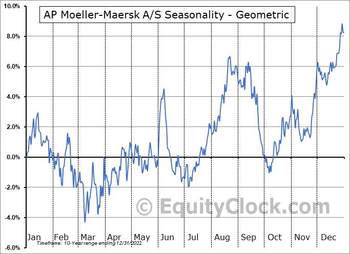 AP Moeller-Maersk A/S (OTCMKT:AMKBY) Seasonality