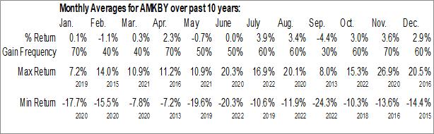 Monthly Seasonal AP Moeller-Maersk A/S (OTCMKT:AMKBY)