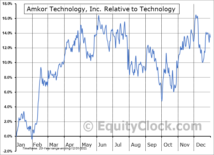AMKR Relative to the Sector