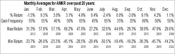 Monthly Seasonal Amkor Technology, Inc. (NASD:AMKR)