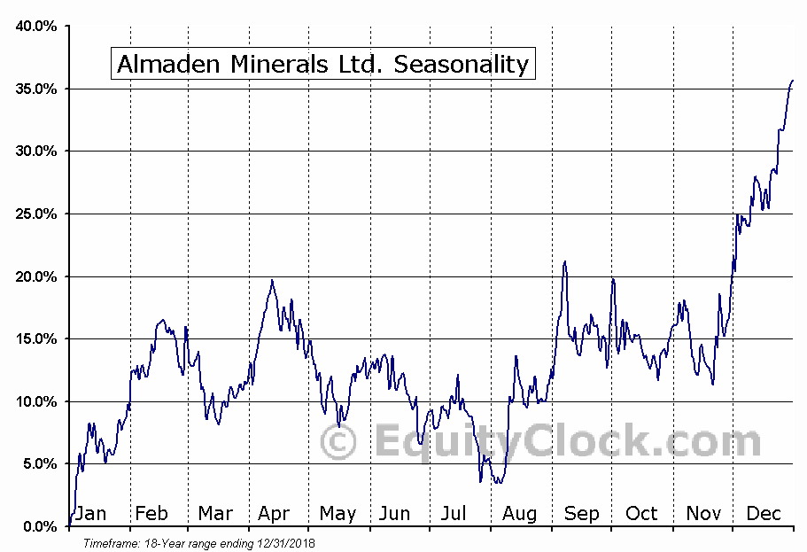 Almaden Minerals Ltd. (TSE:AMM.TO) Seasonal Chart