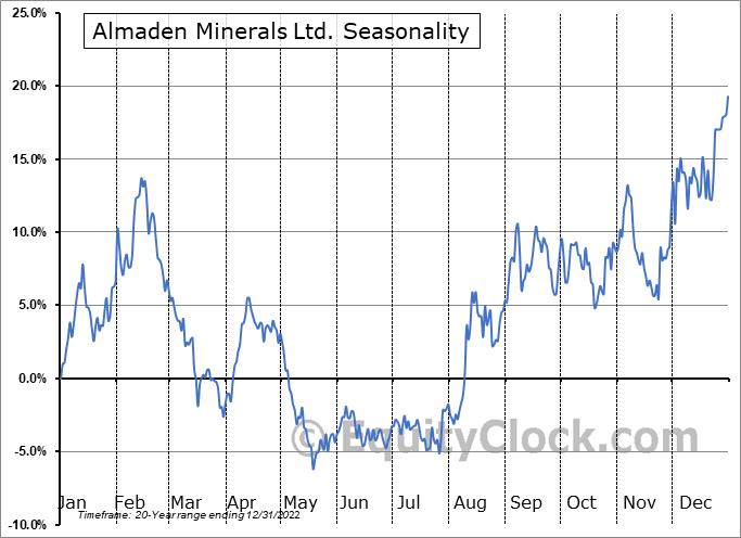 Almaden Minerals Ltd. (TSE:AMM.TO) Seasonality