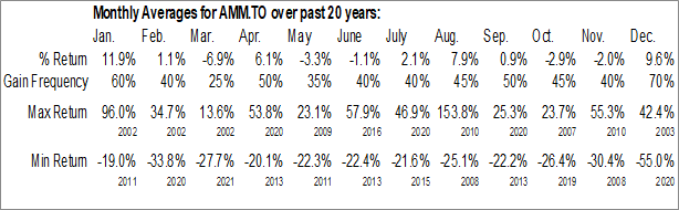 Monthly Seasonal Almaden Minerals Ltd. (TSE:AMM.TO)