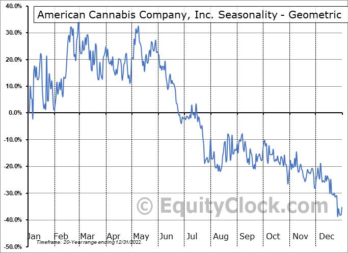 American Cannabis Company, Inc. (OTCMKT:AMMJ) Seasonality