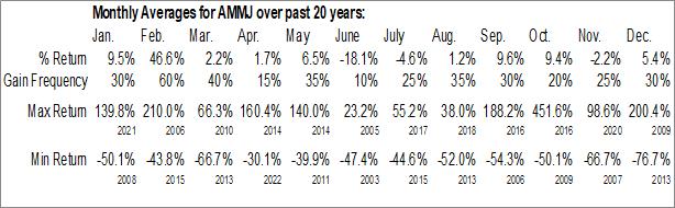 Monthly Seasonal American Cannabis Company, Inc. (OTCMKT:AMMJ)