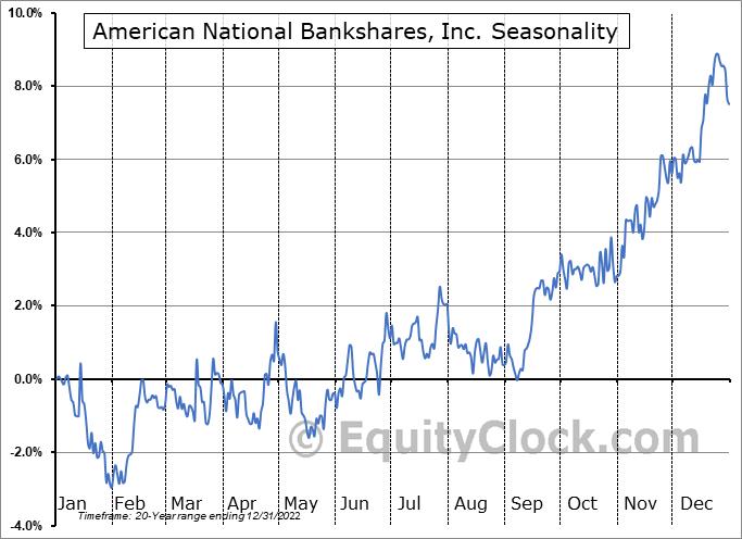 American National Bankshares, Inc. (NASD:AMNB) Seasonal Chart