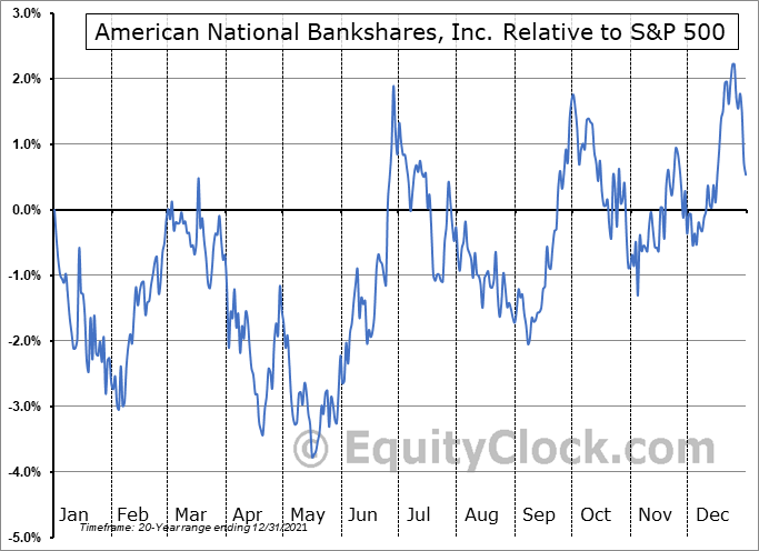 AMNB Relative to the S&P 500