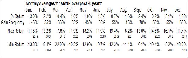 Monthly Seasonal American National Bankshares, Inc. (NASD:AMNB)