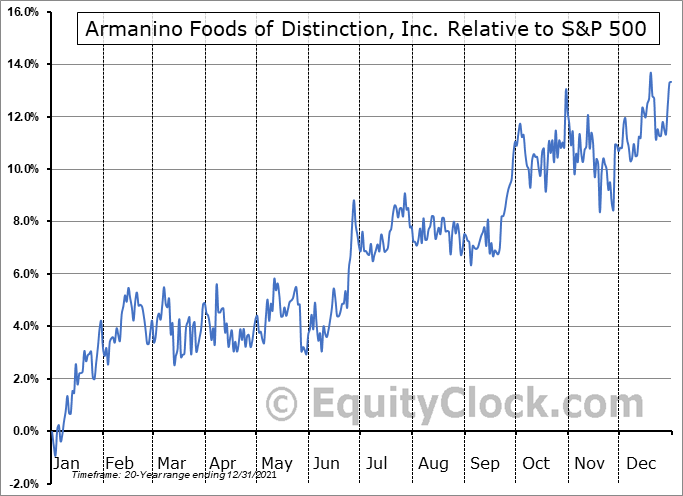 AMNF Relative to the S&P 500