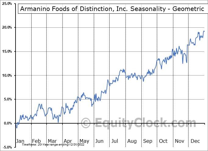 Armanino Foods of Distinction, Inc. (OTCMKT:AMNF) Seasonality