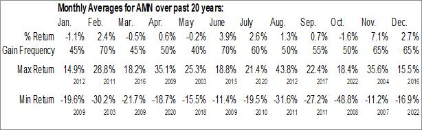 Monthly Seasonal AMN Healthcare Services, Inc. (NYSE:AMN)