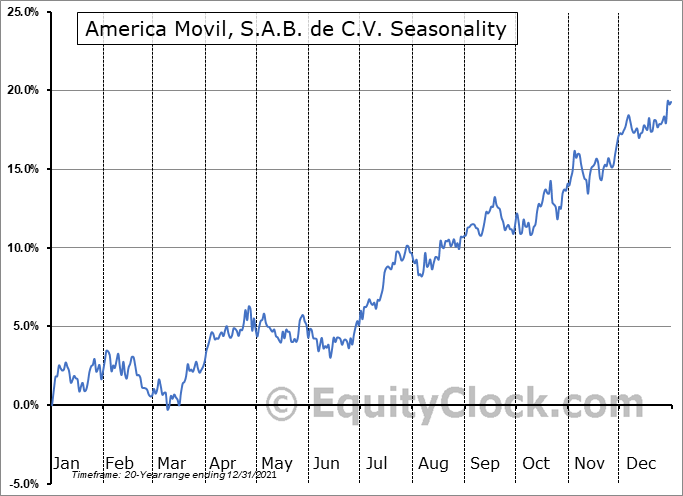 America Movil, S.A.B. de C.V. (NYSE:AMOV) Seasonal Chart