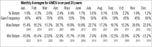 Monthly Seasonal America Movil, S.A.B. de C.V. (NYSE:AMOV)