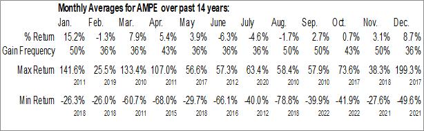 Monthly Seasonal Ampio Pharmaceuticals, Inc. (NYSE:AMPE)