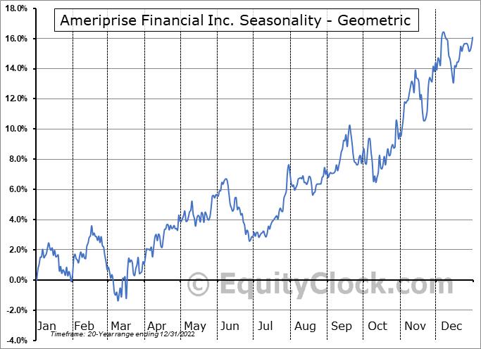 Ameriprise Financial Inc. (NYSE:AMP) Seasonality