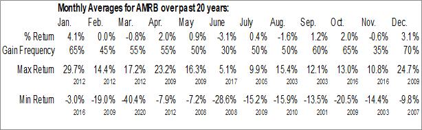 Monthly Seasonal American River Holdings (NASD:AMRB)