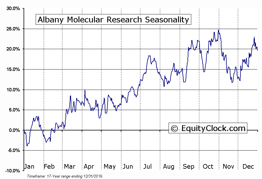 Albany Molecular Research (NASD:AMRI) Seasonal Chart