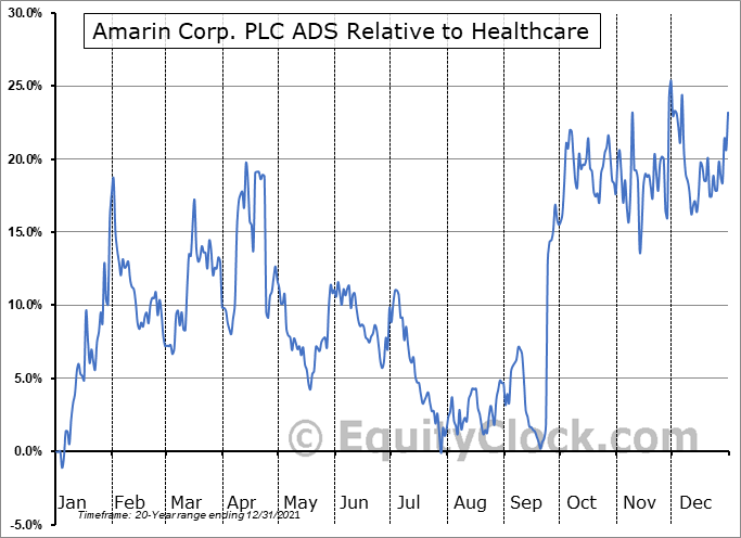 AMRN Relative to the Sector