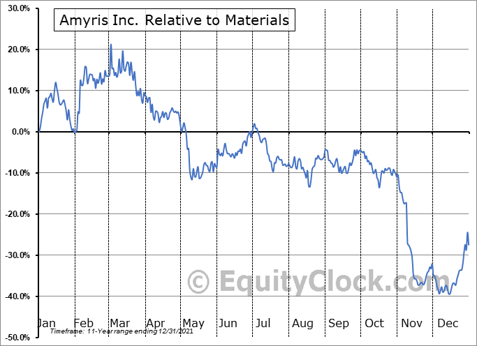 AMRS Relative to the Sector