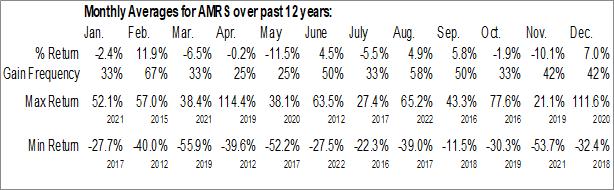 Monthly Seasonal Amyris Inc. (NASD:AMRS)