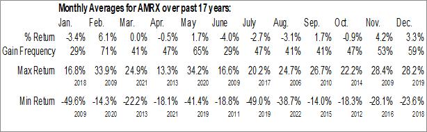 Monthly Seasonal Amneal Pharmaceuticals, Inc. (NYSE:AMRX)