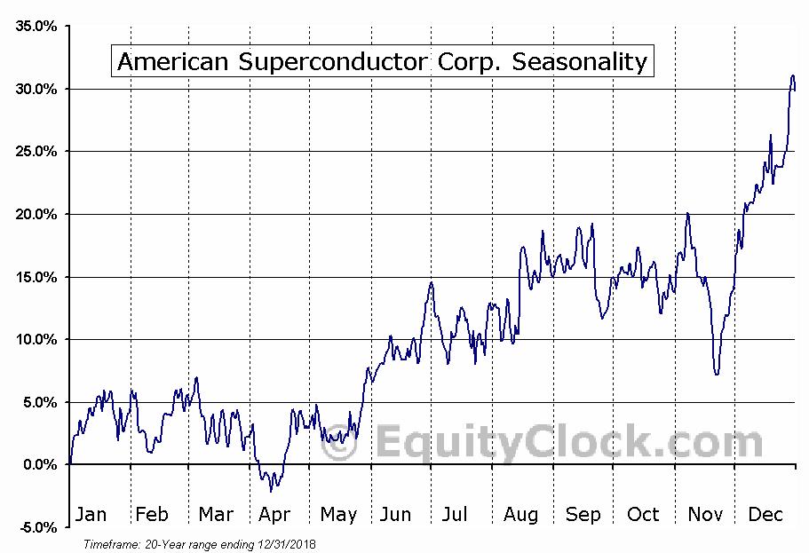 American Superconductor Corp. (NASD:AMSC) Seasonal Chart