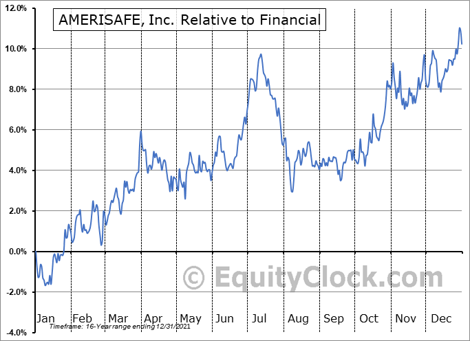 AMSF Relative to the Sector