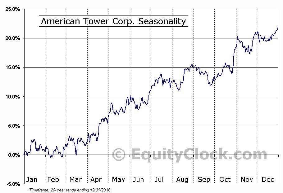American Tower Corp. (NYSE:AMT) Seasonal Chart